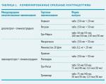 Кок в гинекологии – Комбинированные оральные контрацептивы (КОК) — гормональная контрацепция