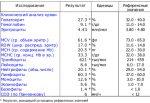 Гемоглобин у беременных в 3 триместре – норма при беременности, значения 100-104, 113 на 30 или 37 неделе