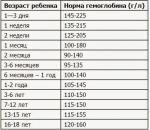 Повышенный гемоглобин признаки – Повышенный гемоглобин: причины и лечение